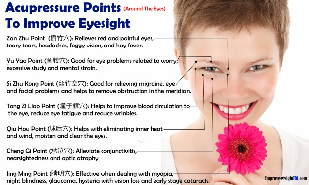 Acupressure points to improve eyesight (Around the eyes)