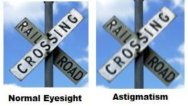 The Astigmatism Remedy: Corrective Lens, LASIK Surgery or ...