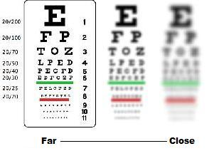 How Farsighted People Se